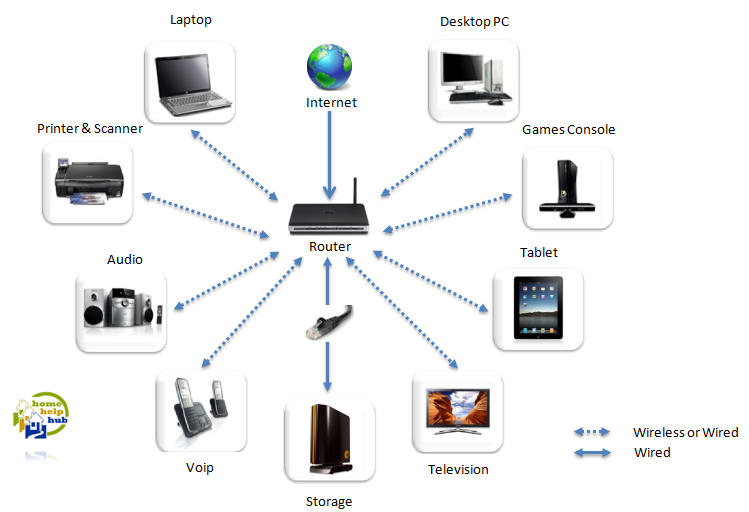 Modern How To Design A Home Network Inspiration - Home Decorating ...